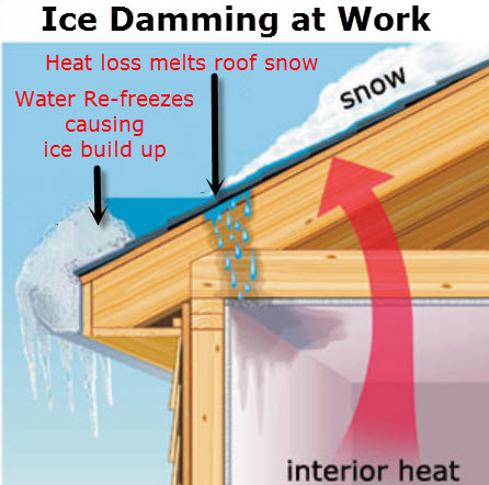 What causes ice dams?