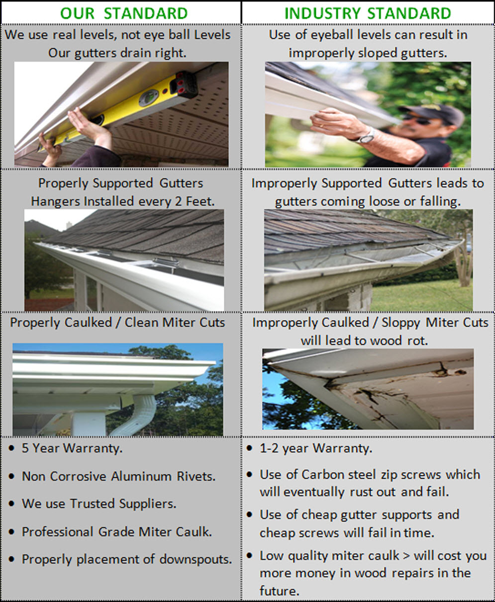 Gutter Covers Installation Cleaning Carmel